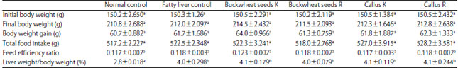 Image for - Buckwheat Treatment Ameliorates Transforming Growth Factor Beta-1, its Receptor Gene Expression and Biochemical Parameters in Experimental Steatohepatitis