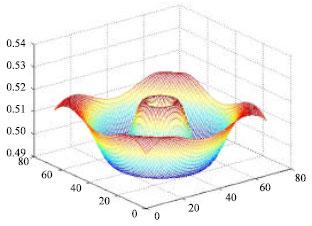 Image for - Adaptive SAGA Based on Mutative Scale Chaos Optimization Strategy