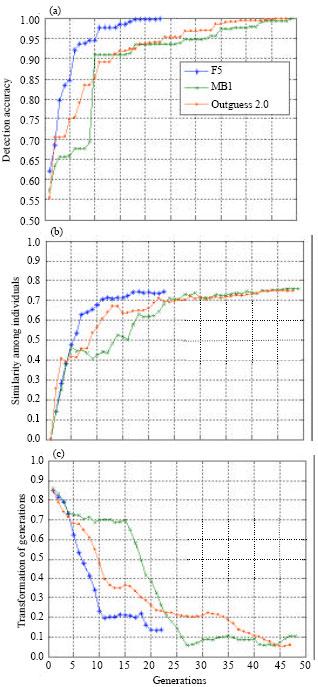 Image for - Feature Selection for Image Steganalysis using Hybrid Genetic Algorithm