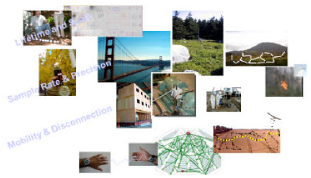 Image for - A Survey on Connected Dominating Set Construction Algorithm for Wireless Sensor Networks