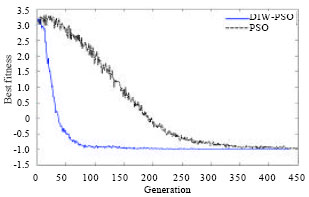 Image for - A New Particle Swarm Optimization with a Dynamic Inertia Weight for Solving Constrained Optimization Problems