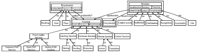 Image for - Functional Ontology and Concept Maps for Knowledge Navigation: An Application Example for Contest Robot