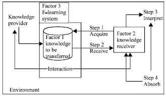 Image for - A Measurement Framework for Knowledge Transfer in E-Learning Environment