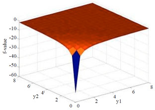 Image for - A Neural Network Model for Equality and Inequality Constrained Minimax Problems