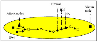 Image for - Effectiveness of Security Tools to Anomalies on Tunneled Traffic