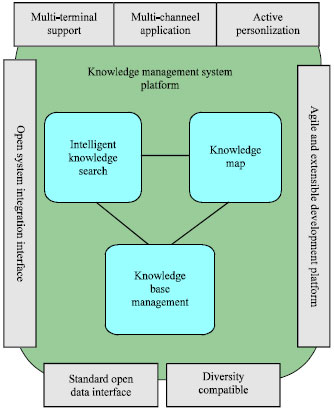 Image for - Knowledge Management Based on Big Data Processing