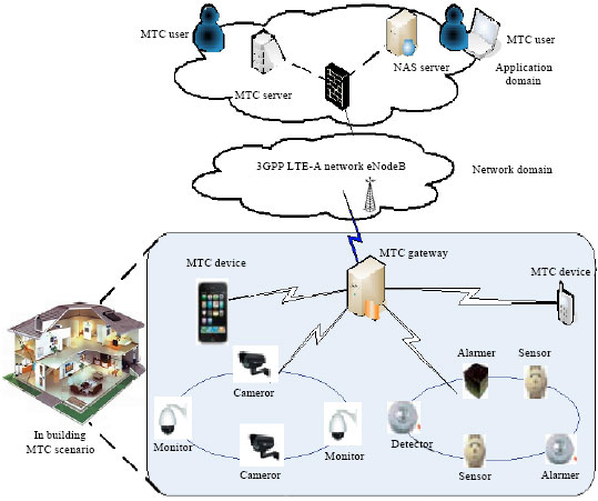 Image for - Grouping Aggregation and On-Demand Parsing Mechanism for Congestion Mitigation    in 3GPP Machine-to-Machine Communications