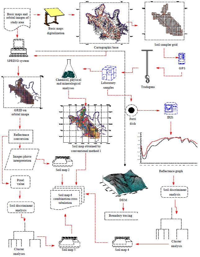 Image for - Soil Mapping by Laboratory and Orbital Spectral Sensing Compared with a    Traditional Method in a Detailed Level