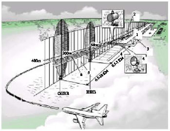 Image for - The Effect of Element Failure of Aerodrome Light Signal Complexes on Pilots` Psycho-Physiological State