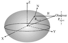 Image for - Sensor Vectors Modeling for Small Satellite Attitude Determination