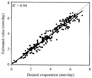 Image for - Evaporation Estimation Using Gene Expression Programming