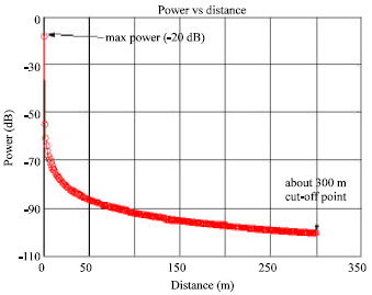 Image for - Mobile Environment Coverage Issues and Delay Spread Calculations in Modern Communications Systems