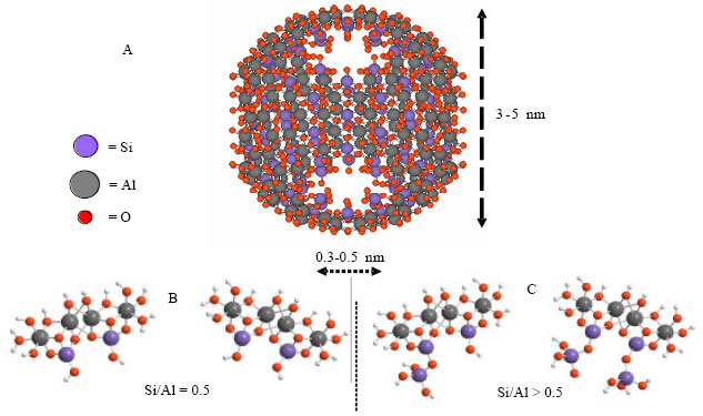 Image for - Charge Characteristics of Nano-Ball Allophane as Affected by Zinc Adsorption