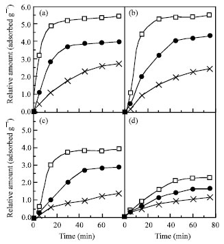 Image for - Adsorption of Palm Oil Carotene and Free Fatty Acids onto Acid Activated  Cameroonian Clays