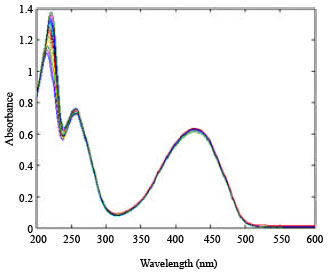 Image for - Determination of Nonionic Surfactant in Liquid Detergent by UV-vis Spectrophotometry and Multivariate Calibration Method