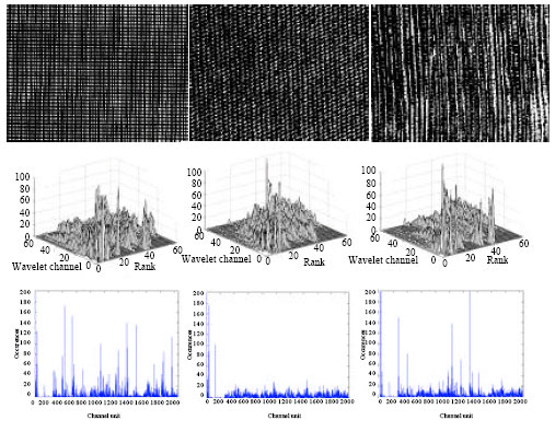 Image for - Texture Characterisation and Classification Using Full Wavelet Decomposition