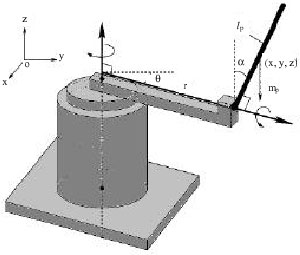 Image for - PSO-Based Controller Design for Rotary Inverted Pendulum System