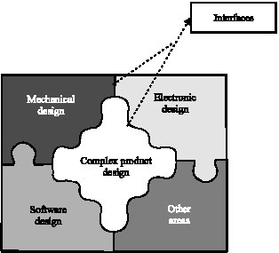 Image for - A Knowledge Based Interactive System for Complex Product Design