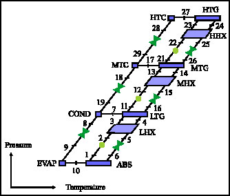 Image for - Performance Comparison of Triple-Effect Parallel Flow and Series Flow Absorption Refrigeration Systems