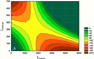 Image for - Genetic Algorithms Using for a Batch Fermentation Process Identification