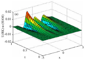 Image for - Application of Homotopy Analysis Method and Variational Iteration Method for Shock Wave Equation