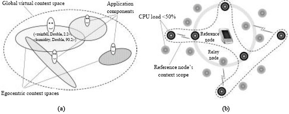 Image for - Trends in Middleware Abstarction for Context Dissemination in Mobile Ad-Hoc Network