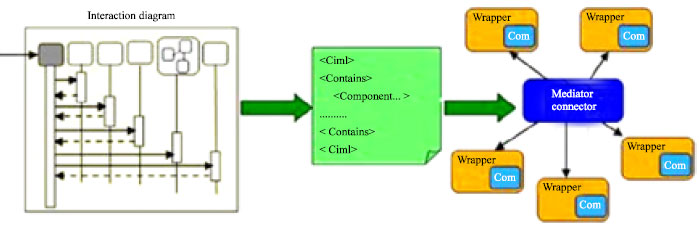 Image for - Components Interaction Markup Language for Mediator Connector