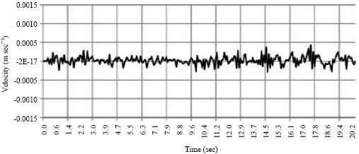 Image for - Numerical Prediction of Subway Induced Vibrations: Case Study in Iran-Ahwaz City