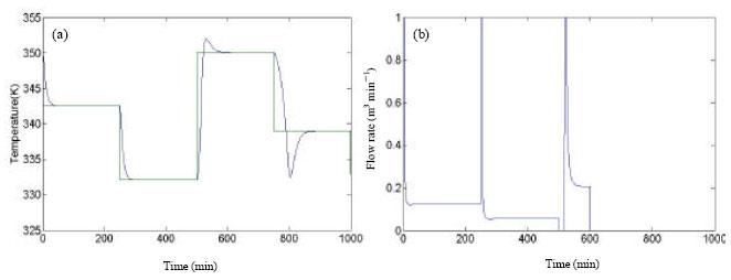 Image for - Adaptive Feedback Linearization Control of Nonlinear Processes using Neural Network Based Approaches