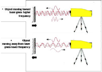 Image for - The Application of Laser Velocity Meter in Detecting Incipient Cavitation          and Measurement its Intensity, Inside Axial Flow Pumps
