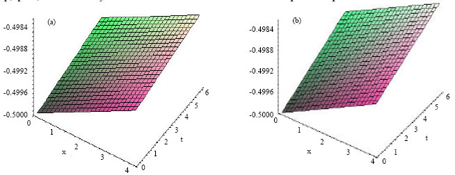 Image for - Application of Homotopy Perturbation Method to Solve Combined Korteweg de Vries-Modified Korteweg de Vries Equation