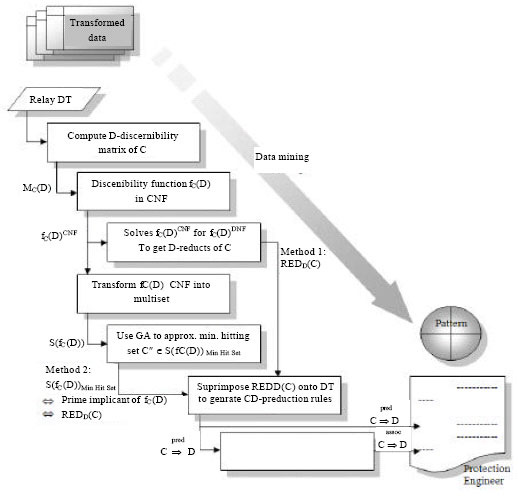 Image for - Discovering Decision Algorithm from a Distance Relay Event Report