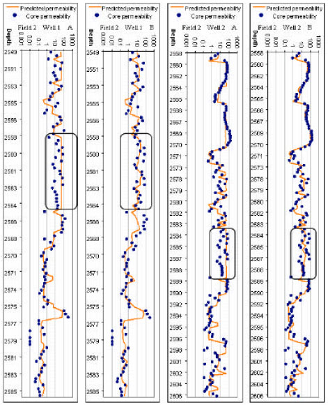 Image for - Permeability Prediction Enhancement in Carbonate Reservoirs by Proposing a New Fuzzy Logic Approach