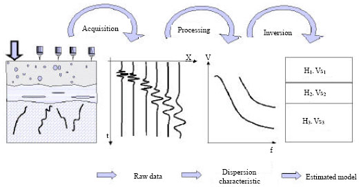Image for - Surface Wave Analysis Using Morlet Wavelet in Geotechnical Investigations