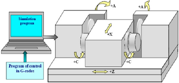 Image for - Error Compensation of Complex Three-Dimensional Surfaces Machined on Computer-Numeric-Control Grinding Machine Tools