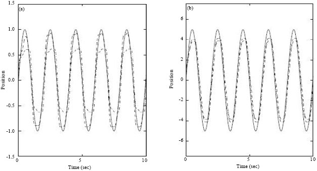 Image for - A New Lyapunov-Based Design Scheme for Adaptive Friction Compensation