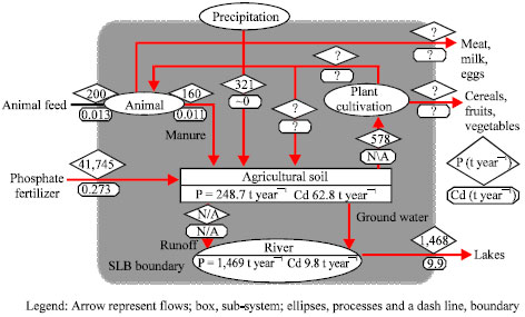 Image for - Improving Non-Point Source Pollution Model Input Parameters Using Substance Flux Analysis