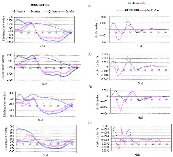 Image for - Analysis of Breakwater Construction Effects on Sedimentation Pattern