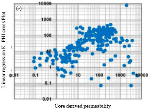 Image for - New Approach of Fuzzy Logic Applied to Lithofacies Forecasting and Permeability Values Estimation
