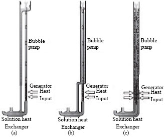 Image for - A Review of Bubble Pump Technologies