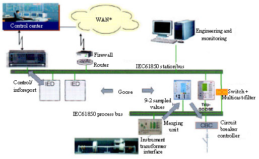 Image for - Buses Architecture of Substation Automation System Based on Significance Level of Substation