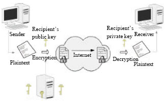 Image for - Suitability of Using Symmetric Key to Secure Multimedia Data: An Overview