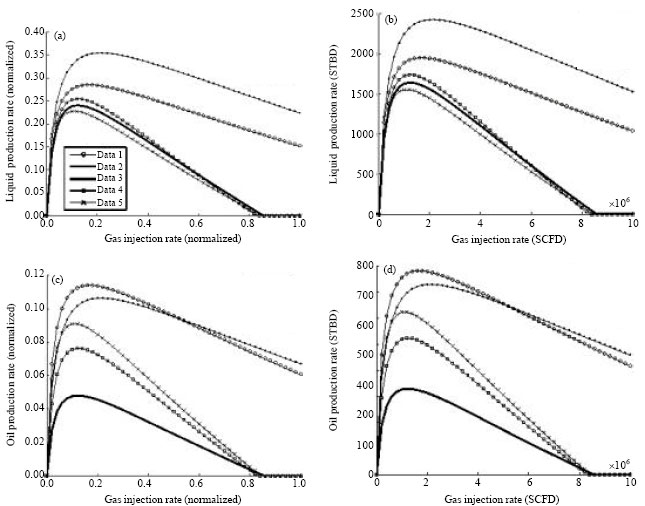 Image for - Oil Production Optimization in a Cluster of Gas Lift Wells System