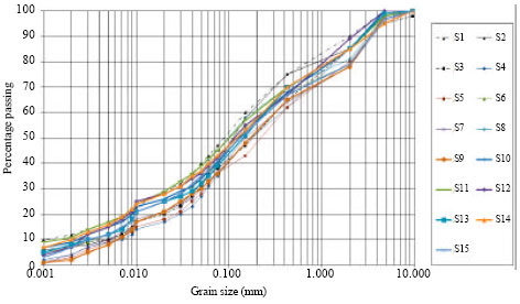Image for - The Effect of Scale Direct Shear Test on the Strength Parameters of Clayey Sand in Isfahan City, Iran