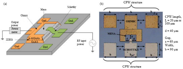 Image for - RF-to-DC Direct Power Conversion of AlGaAs/GaAs Schottky Diode for On-Chip Rectenna Device Application in Nanosystems