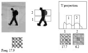 Image for - Human Motion Recognition in Real-time Surveillance System: A Review