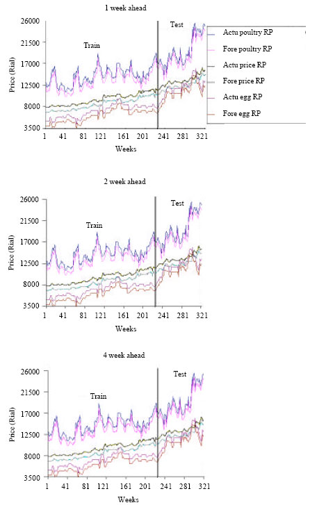Image for - Application of NNARX to Agricultural Economic Variables Forecasting