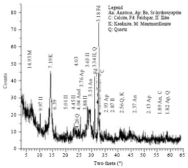 Image for - Treatment of Aqueous Solution of Lead Content by using Natural Mixture of Kaolinite-Albite-Montmorillonite-Illite Clay