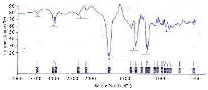 Image for - Covalent Functionalization for Multi-walled Carbon Nanotube (f-MWCNT)-Folic Acid Bound Bioconjugate