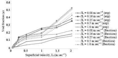 Image for - Two-Phase Flow Behaviour and Pattern in Vertical Pipes